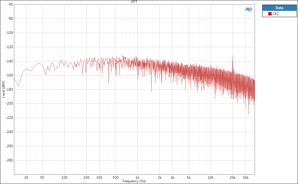 Graph: Noise at the 3A output