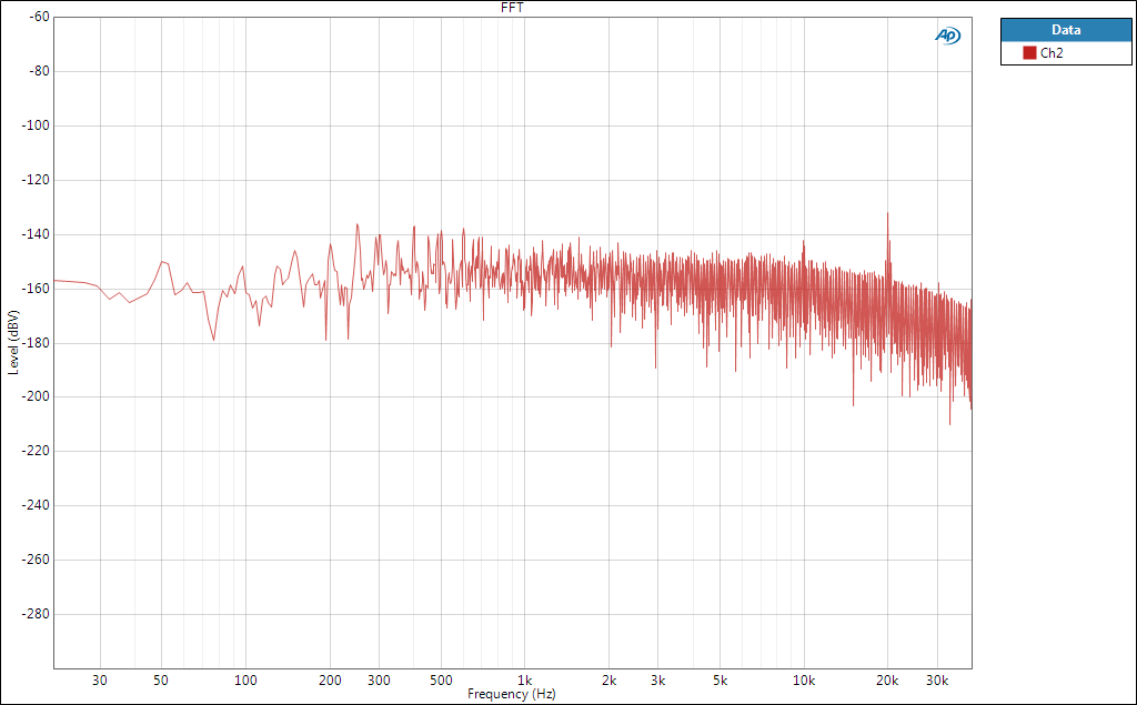 Graph: Noise at the 1.2A output